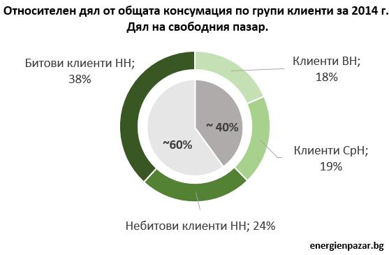 Относителен дял от общата консумация по групи клиенти за 2014 г.